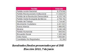 resultados finales 7 de junio ine 2015